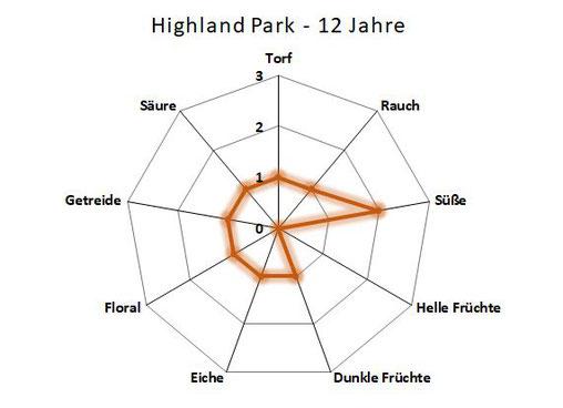 Aromenübersicht Highland Park 12 Jahre