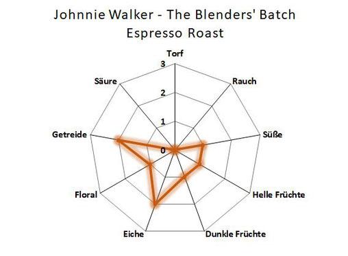 Aromenübersicht Johnnie Walker Espresso Roast