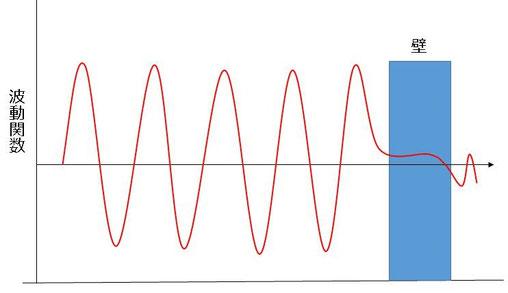 コペンハーゲン解釈でのトンネル効果イメージ