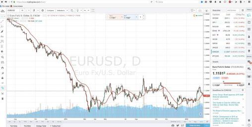grafici trading online gratis)