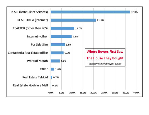 Survey of where buyers first found the home they bought.