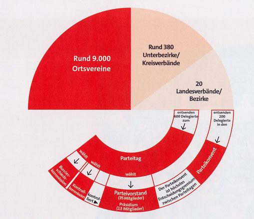 Grafik: SPD-Parteivorstand