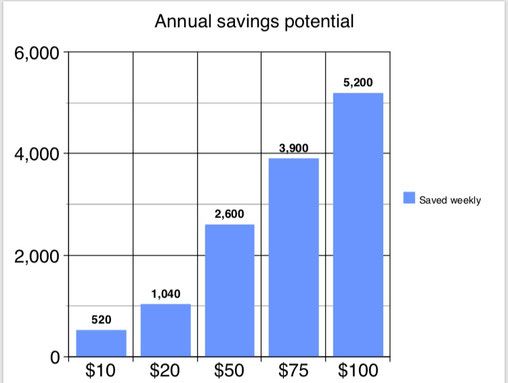 savings chart, the domestic economy, Save money, allocate savings,