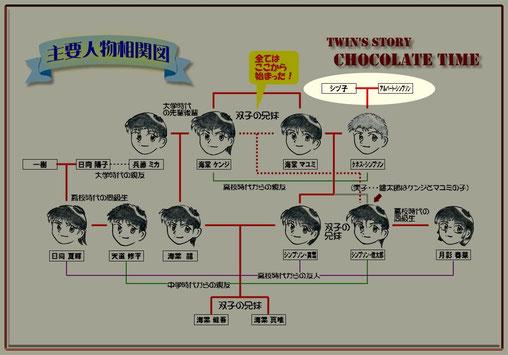 Chocolate Time 主要登場人物相関図