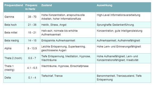 Tabelle der Frequenzen und Auswirkung auf uns
