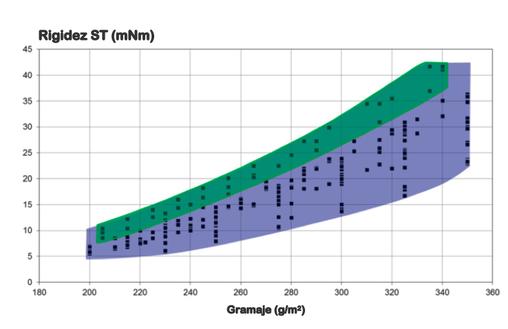 Fig. 2 Rigidez ST  como función del gramaje de distintas cartulinas