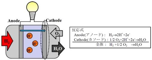 図2:燃料電池のしくみ