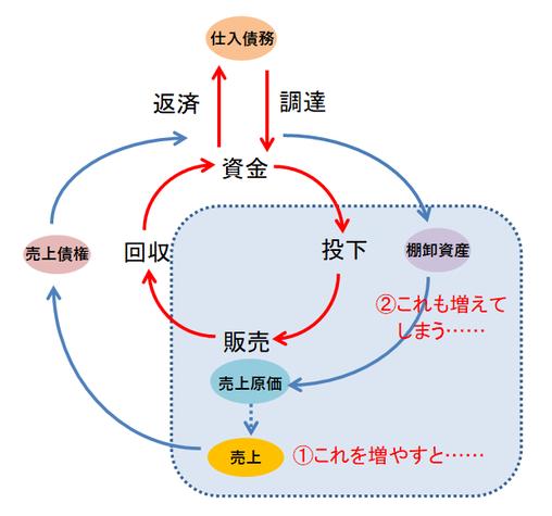 資金循環図③