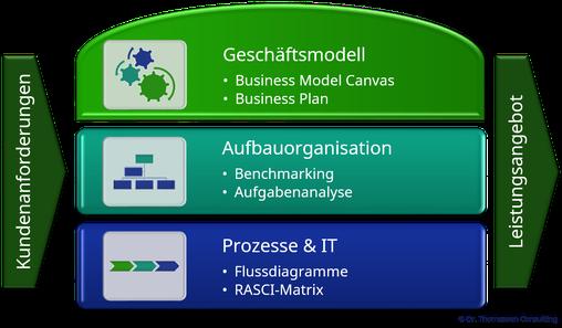 Kernaspekte & -methoden bei der Erstellung von Servicekonzepten