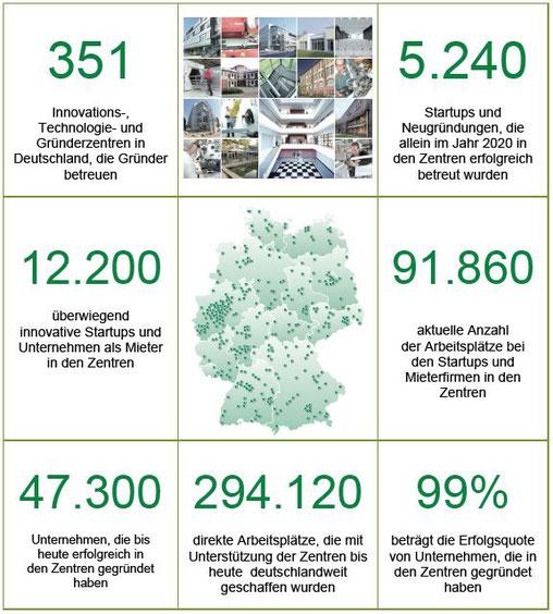 Die Erfolgsbilanz der Zentren in Deutschland - Quelle: BVIZ