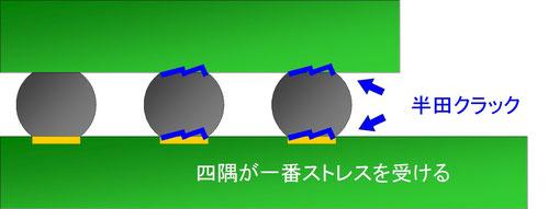 半田ボール結合部のクラック