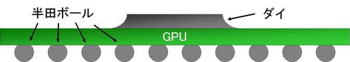 GPUはBGAチップ