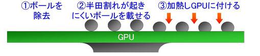 GPUのリボール