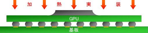 クラック対策されたGPUを基板に実装する