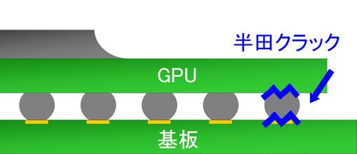 GPU半田割れ 原因の半田クラック
