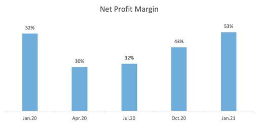 Net Profit Margin Scotiabank