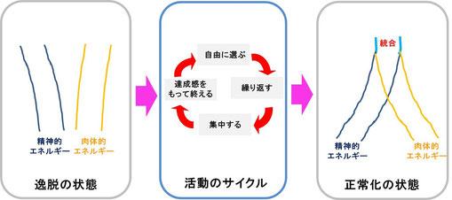 逸脱していた状態が「活動のサイクル」を経ることで正常化の状態に大きく変化します。