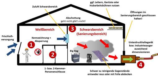 Schutzmaßnahmen TRGS 521 nach dem Schutzstufenkonzept Tabelle 1a und 1b TRGS 521