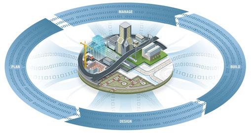 Building Information Modeling (BIM) ist mehr als ein 3D Modell - es ist die Zukunft des Bauens.