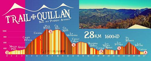 Profil 28km - Trail Quillan 2019