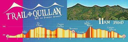 Profil 11km - Trail Quillan 2019