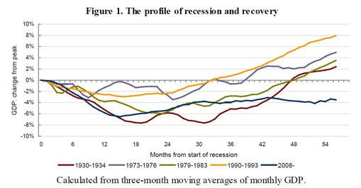 Evolución de la crisis en UK: gráfico