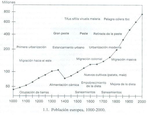Gráfico la población europea en los últimos 1000 años