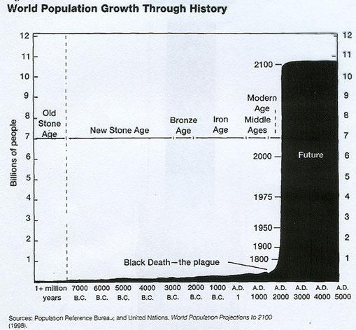 Gráfico que muestra la evolución de la población desde la Edad de Piedra
