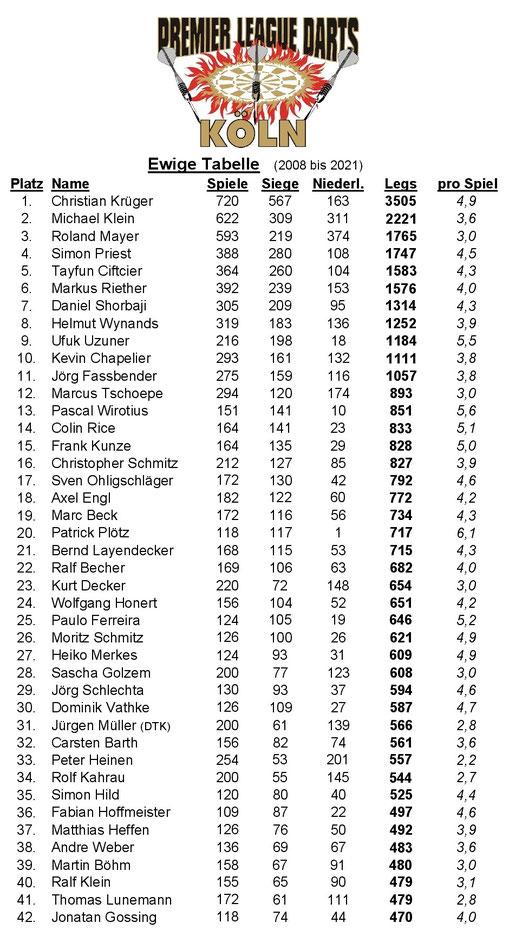 Ewige Tabelle der Premier League Darts Köln