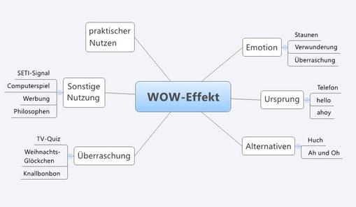 Diese Übersicht zeigt Varianten des Wow-Effekts wie Überraschung, Emotion und die praktische Nutzung etwa in der Werbung.