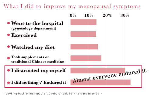 Chebura: Questionnaire to reflect on menopause