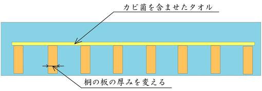 組子ベッド実験1 布団と寝具
