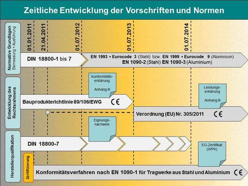 Zeitliche Entwicklung der Vorschriften und Normen nach DIN EN 1090