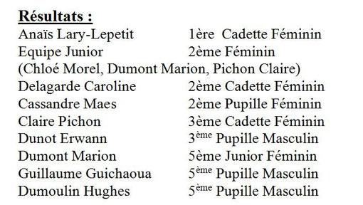 Cloé Morel 7ème Junior Féminin