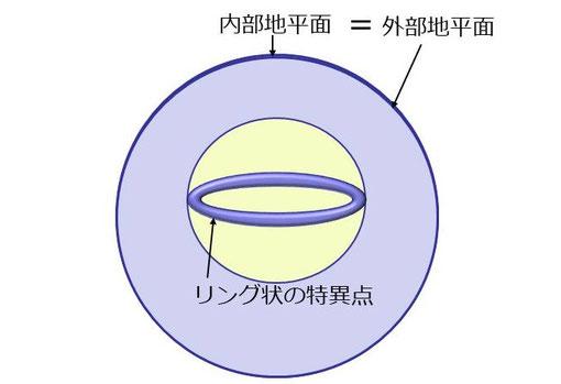 質量=角運動量+電荷(極限ブラックホール)