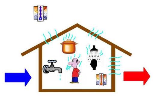 Umidita 39 di condensa sui muri muffa umidita 39 sui muri - Muffa sui mobili ...