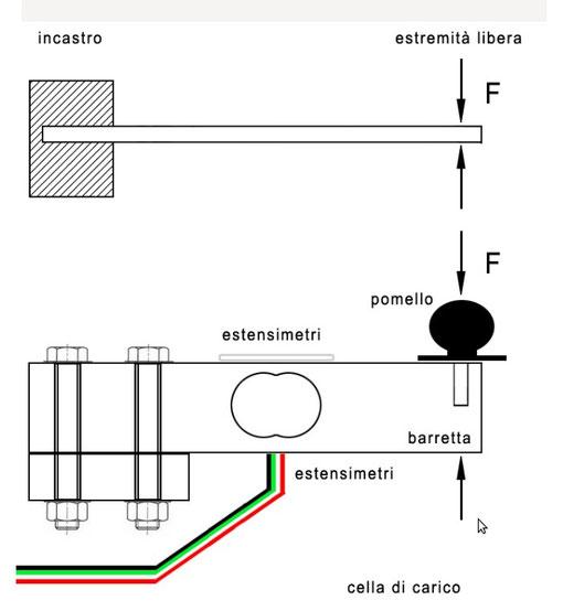 """Figura 4 - Posizione del """"rilevatore"""" sulla barra in alluminio"""