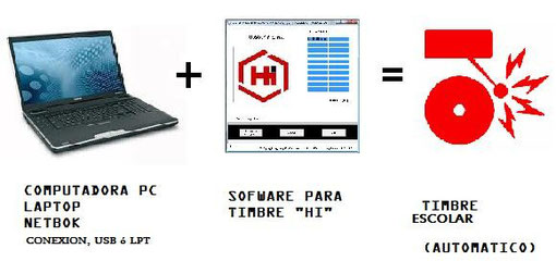 PC + Software + Timbre