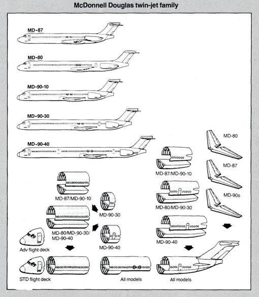 Die MD-80- und MD-90-Familie/Courtesy: McDonnell Douglas*