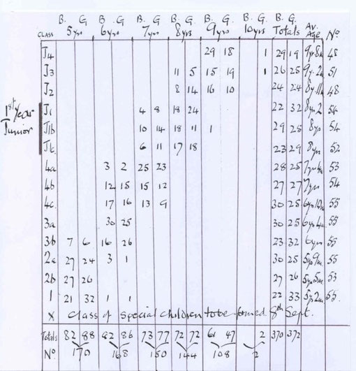 Numbers for October 1931