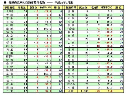 平成23年2月末の交通事故発生状況(都道府県別)