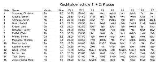 Tabelle Endstand 1. + 2. Klasse