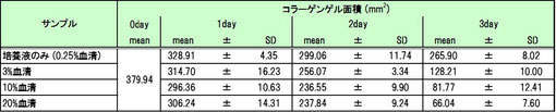 培養3日目までのコラーゲンゲル面積の変化