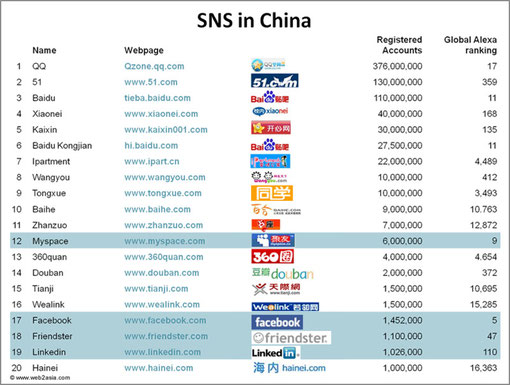 Our guest post on Techcrunch: Chinese Online Social Networks