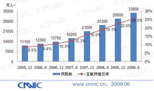 Growth in Chinese Internet Users