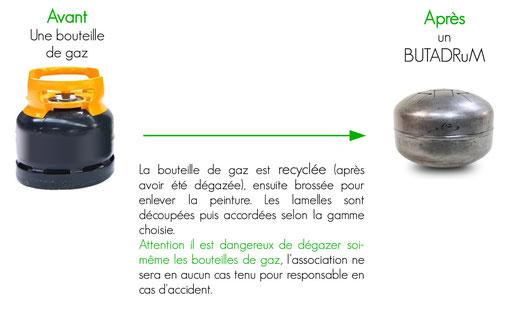 butadrum fabrication