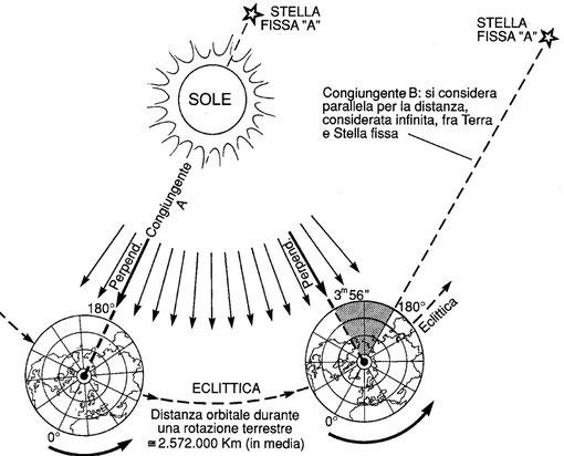 Figura 4.2 - Giorno Sidereo e Giorno Solare