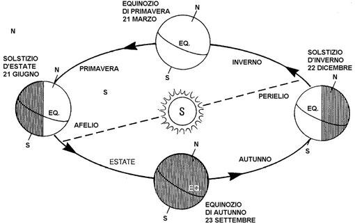 Figura 4.30 - Moto orbitale della terra intorno al sole