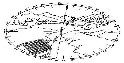 Figura 6.4 - azimut e distanza