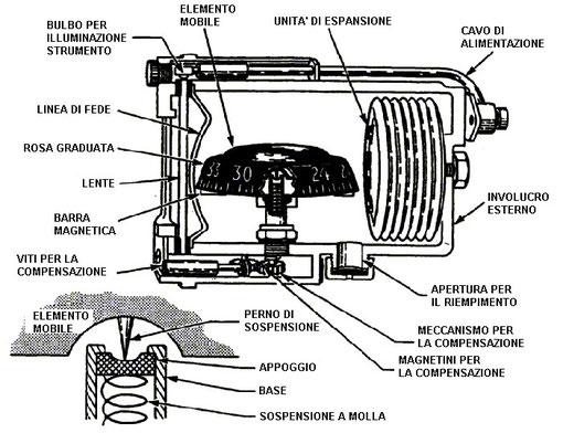 Figura 5.10 - Bussola Magnetica